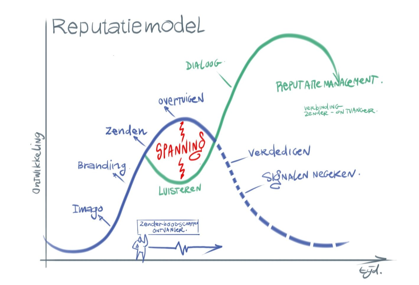 Reputatiemodel Bureau Hofkes Reputatiemanagement
